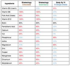 Shakeology Comparison Chart Shakeology Vs Visalus Shakes Becoming A Beachbody Coach