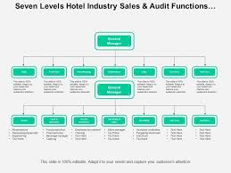 Hotel Organizational Chart And Its Functions Seven Levels Hotel Industry Sales And Audit Functions Org