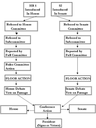 Law Making Flow Chart Chapter 12 Congressional Lawmaking Stephapgovernment