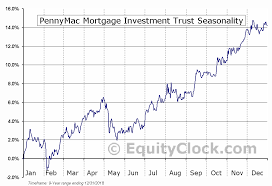 Pmt Chart Pennymac Mortgage Investment Trust Nyse Pmt Seasonal Chart