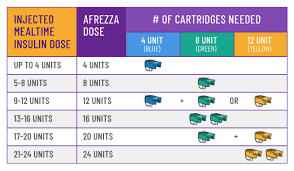 Switching To Afrezza Inhaled Insulin Tips From A Diabetes