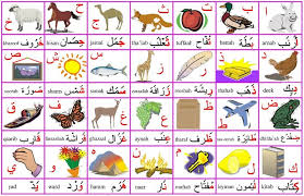 Arabic To English Alphabet Chart Arabic Alphabet Poster Letters Words And Images Arabic
