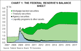 At 4 43 Trillion Chart 1 The Feds Balance Sheet Is