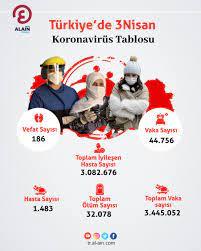 Türkiye'de 3 Nisan Koronavirüs Tablosu