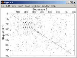 dot plot example create dot plot of two sequences matlab seqdotplot mathworks france