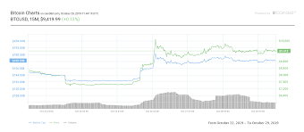 Bitcoin Price Tackles 9 5k As Analysts Spot Potential