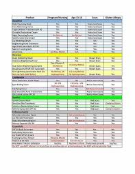 Rodan And Fields Safety Chart Rodan And Fields Usage Guide For Pregnant Nursing Age And