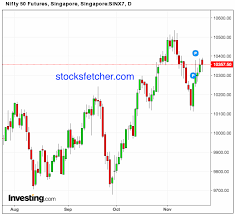 Nifty Share Chart Sgx Nifty Live Chart
