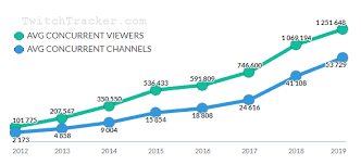 Twitch Growth Chart Twitch Revenue And Usage Statistics 2019 Business Of Apps