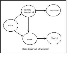 Define Transaction Explain Transaction State Diagram And