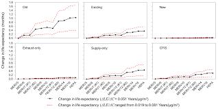 Hvac Systems Hvac Systems Life Expectancy