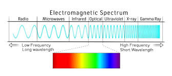 The Fear Of Electromagnetic Radiation