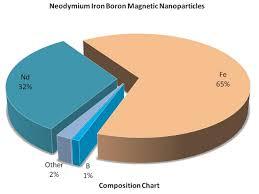Neodymium Iron Boron Magnetic Powders Less Price Fast Delivery