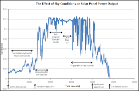 Solar Panel Chart The Effect Of Sky Conditions On Solar Panel Power Output