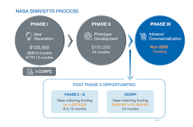 Post Phase Ii Initiatives And Opportunities Nasa Sbir