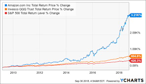 Amazon Stock Chart Live 6 Reasons I Just Bought Amazon The Only Non Dividend Stock
