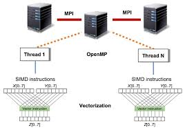 Embedded Computing Systems Applications Optimization And Advanced Design High Performance Embedded Computing Parallelism And