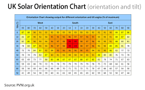 Solar Panel Chart 19 Graphs That Explain Solar Panels For Home Owners Maps