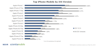 Apple Ios Version Chart Updating Device Detection For Apple Ios 12 2 Scientiamobile
