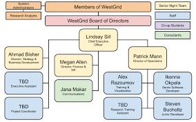 Board Governance Westgrid