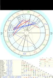 Astrollusion I Will Read Your Natal Chart And Analyse Your Planets And Houses For 10 On Www Fiverr Com