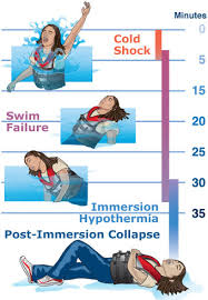 Cold Water Immersion The Stages Of Cold Water Immersion And