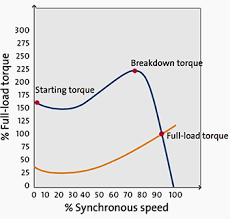 comparision of dol and star delta motor starting eep dol curve synchronous speed full load torque