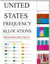 Ced Frequency Allocation Chart United States Frequency Allocations The Radio Spectrum Poster