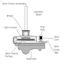 american a c appliance click here for a diagram of the spin clutch assembly note the location of the spin clutch spring in the diagram for the next step