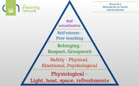 Maslow Hierarchy Of Needs Maslows Hierarchy Of Needs In Education