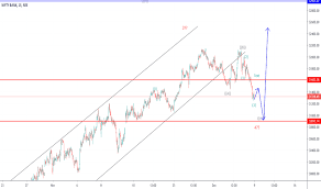 Bank Nifty Online Chart Banknifty Index Charts And Quotes Tradingview India