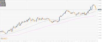 3 Day Gold Chart Gold Technical Analysis Yellow Metal Drops To 3 Day Lows