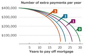 Loan Mortgage 20 Year Loan Mortgage Calculator