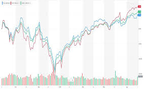 Dow Jones The Safest Stock To Trade In 2019 Eaglesinvestors
