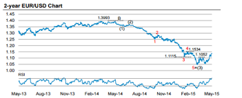 Euro 5 Year Chart Morgan Stanley On Where To Sell The Euro