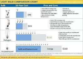 Led Light Bulb Brightness Chart Beyondmarketinginc Co