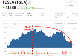 Tesla Stock Quote Custom Tesla's Stock Has Been Getting Slammed Since Elon Musk Warned Short