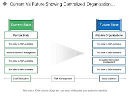 Current Vs Future Showing Centralized Organization Flexible