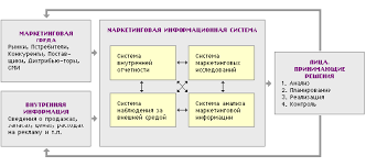 Реферат Процесс разработки маркетинговой стратегии компании  Процесс разработки маркетинговой стратегии компании amp quot Нестле amp quot в российских условиях