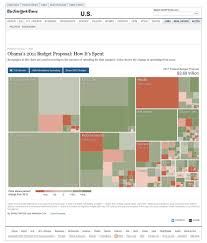 Federal Spending Chart 2011 Obamas 2011 Budget Proposal How Its Spent Interactive