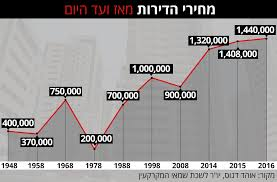Trends In Israel Property Prices Ce Israel