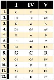 Blues Chord Progression Chart 4 782 Songs You Can Play Using Just 5 Common Chord