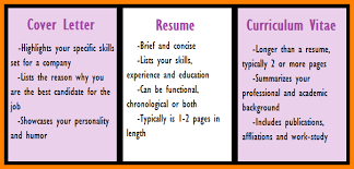 10 Difference Between Cover Letter And Resume Dragon Fire Defense