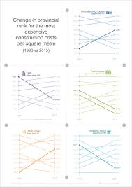 1996 2016 graphs