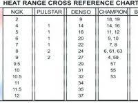 51 Valid Champion Racing Spark Plug Heat Range Chart