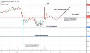 Ssm My Chart Support Ssm Stock Price And Chart Asx Ssm Tradingview