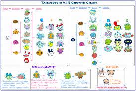 Tamagotchi V4 5 Growth Chart Tamagotchi Evolution Charts Tamagotchi Time