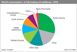 Engine Oil Consumption Chart Lubricating Oil Additives Specialty Chemicals Update