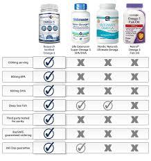 Omega 3 Product Comparisons