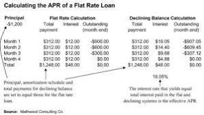 Vehicle Loan Amortization Auto Loan Amortization A Simple Guide Valley Auto Loans